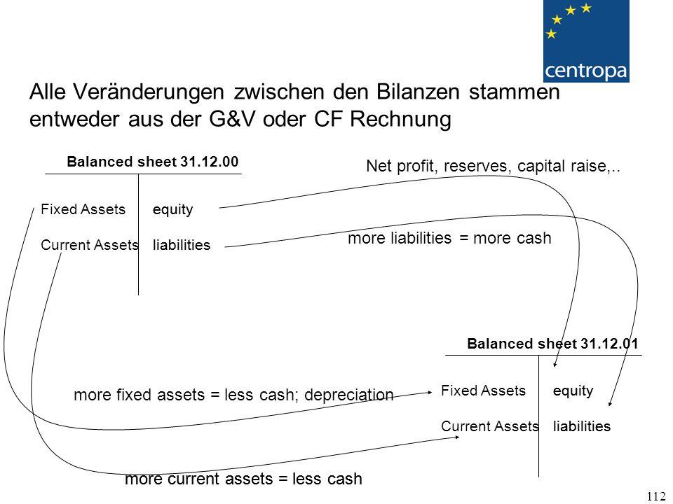 112 Alle Veränderungen zwischen den Bilanzen stammen entweder aus der G&V oder CF Rechnung Fixed Assets Current Assets equity liabilities equity liabilities Balanced sheet 31.12.00 Fixed Assets Current Assets equity liabilities equity liabilities Balanced sheet 31.12.01 Net profit, reserves, capital raise,..