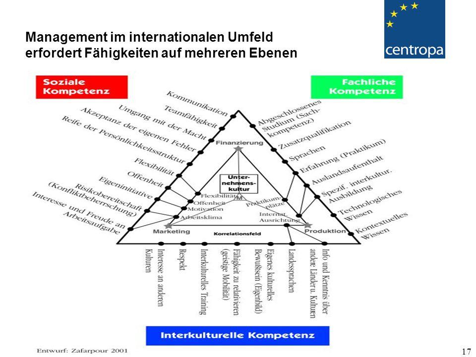 17 Management im internationalen Umfeld erfordert Fähigkeiten auf mehreren Ebenen