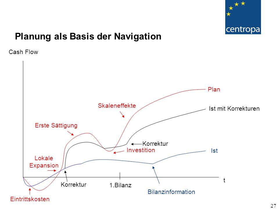 27 Planung als Basis der Navigation Cash Flow Plan Eintrittskosten Lokale Expansion Erste Sättigung Investition Skaleneffekte t 1.Bilanz Bilanzinformation Korrektur Ist Ist mit Korrekturen Korrektur