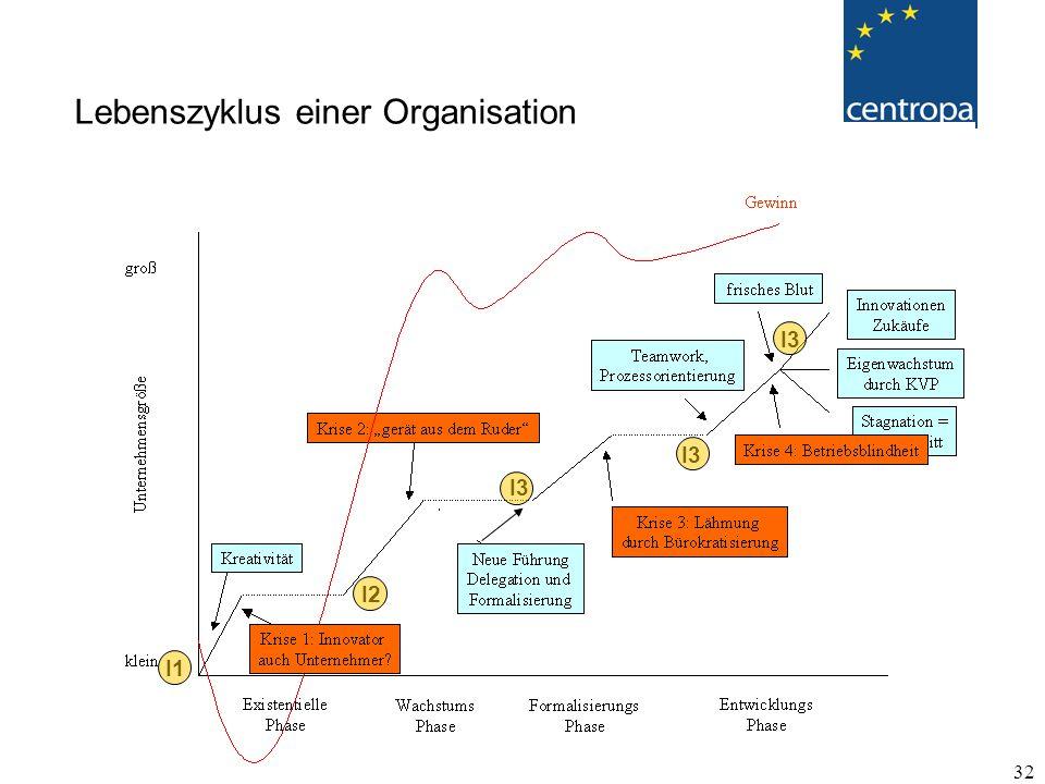 32 Lebenszyklus einer Organisation I1 I2 I3