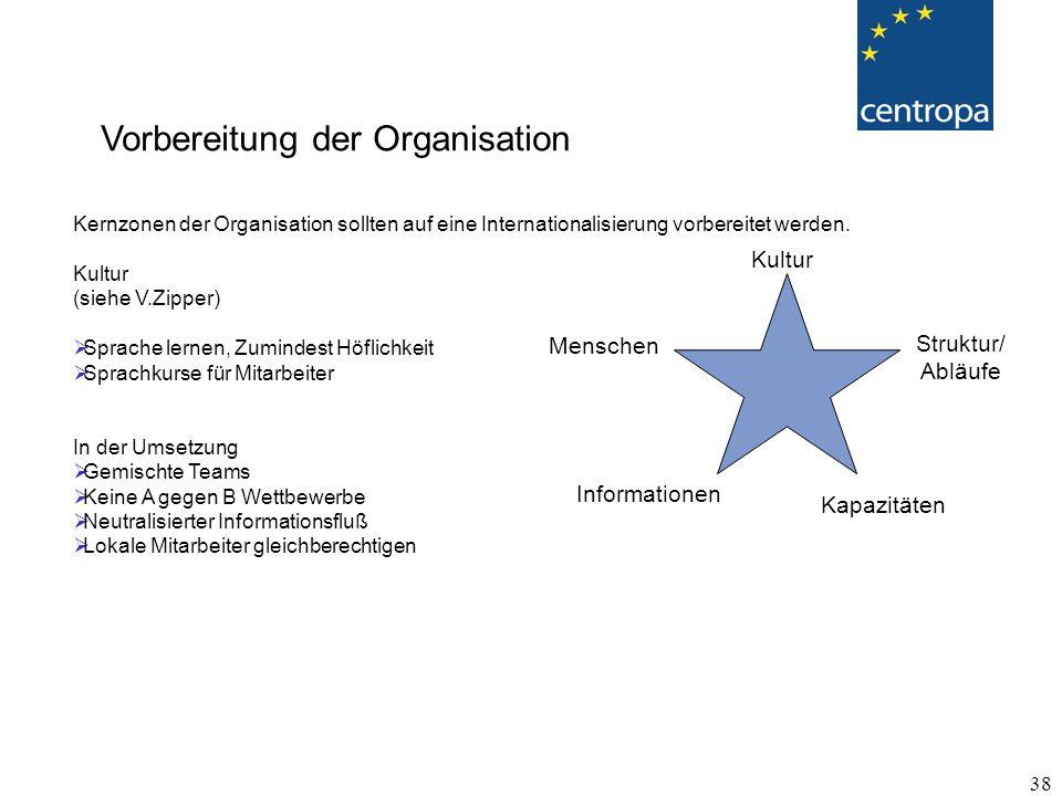 38 Kernzonen der Organisation sollten auf eine Internationalisierung vorbereitet werden.