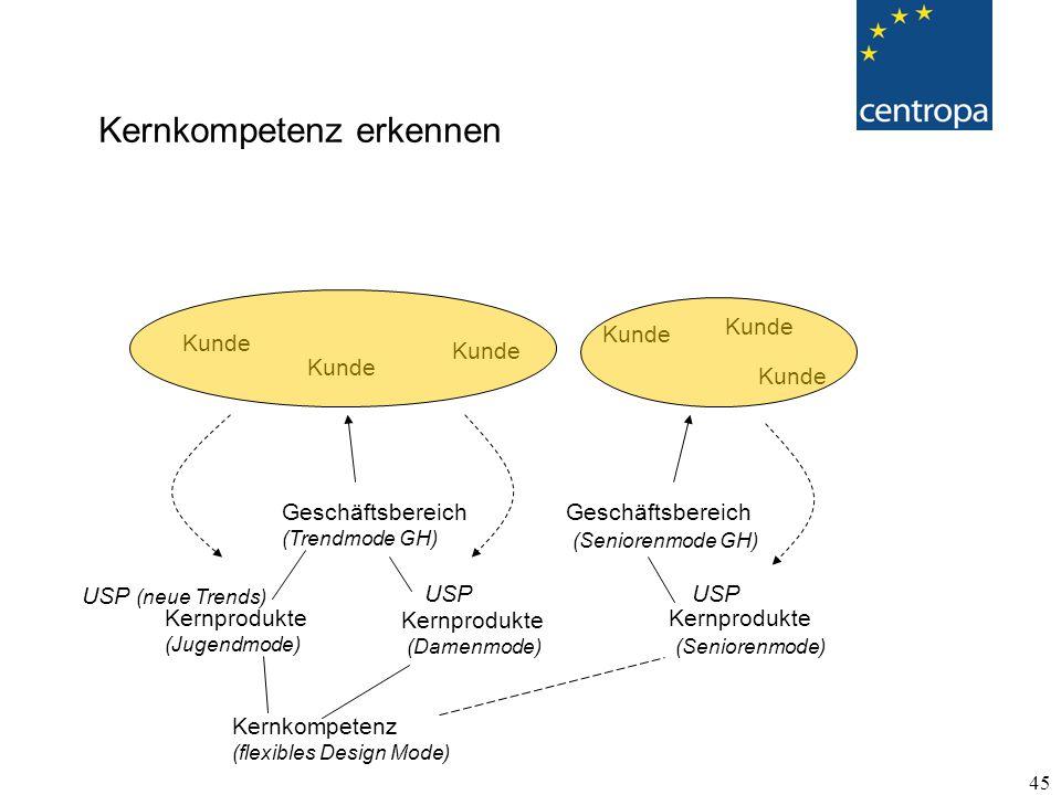 45 Kernkompetenz (flexibles Design Mode) Kernprodukte (Jugendmode) Kernprodukte (Damenmode) Kernprodukte (Seniorenmode) Geschäftsbereich (Trendmode GH) Geschäftsbereich (Seniorenmode GH) Kernkompetenz erkennen Kunde USP (neue Trends) USP