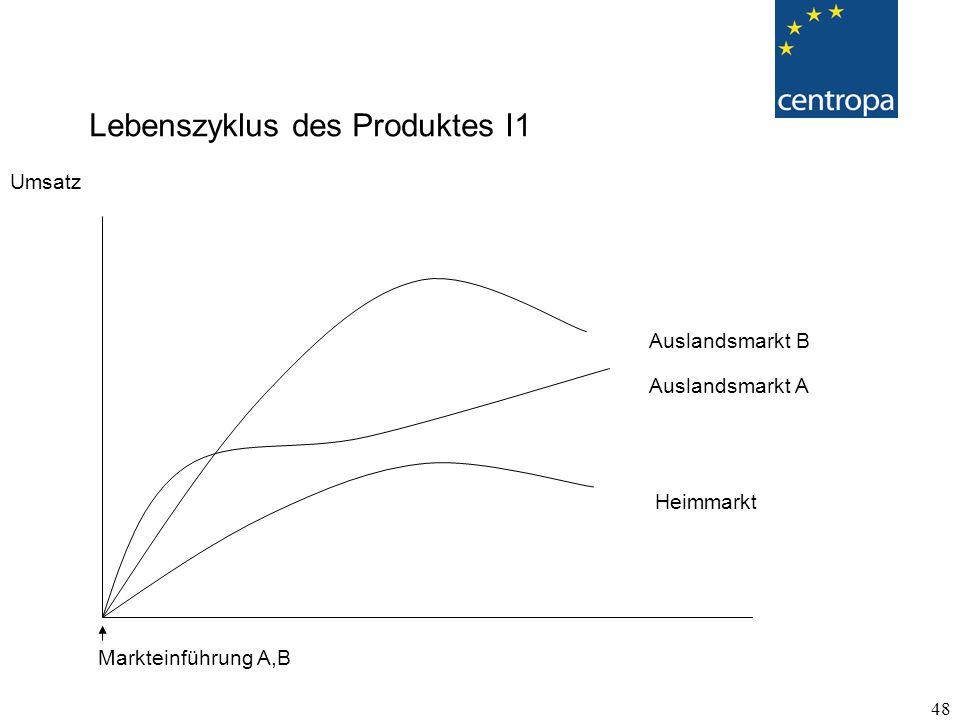 48 Lebenszyklus des Produktes I1 Umsatz Heimmarkt Auslandsmarkt A Auslandsmarkt B Markteinführung A,B