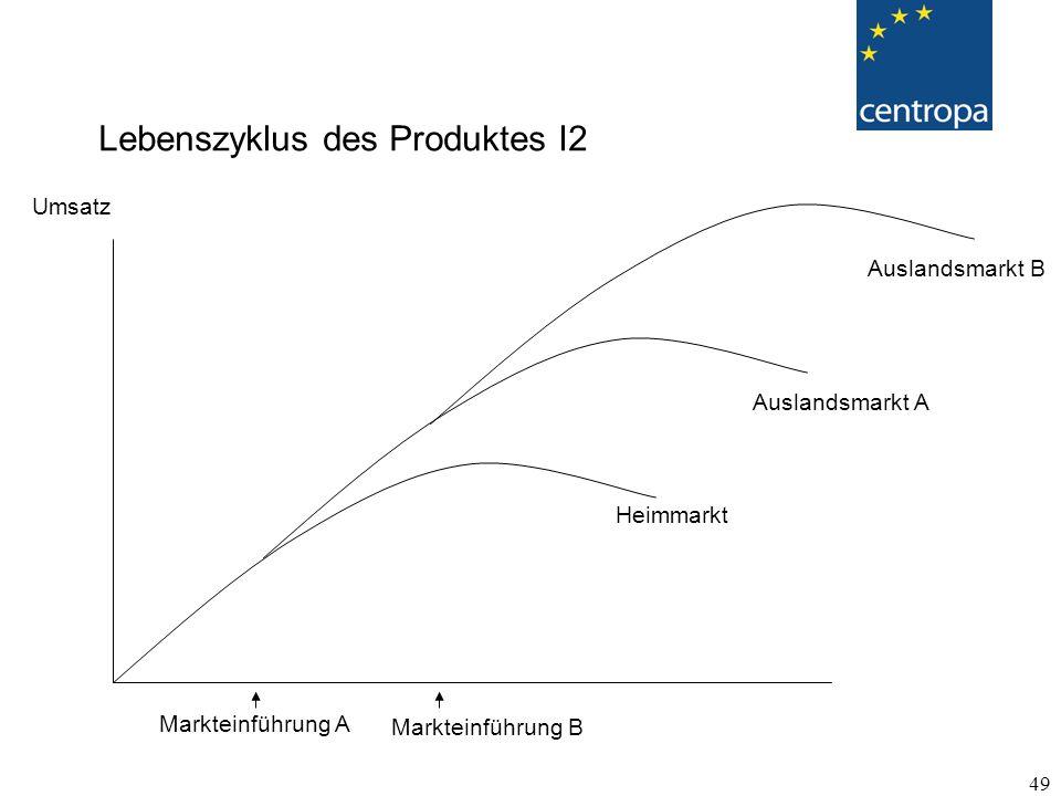 49 Lebenszyklus des Produktes I2 Umsatz Heimmarkt Auslandsmarkt A Auslandsmarkt B Markteinführung A Markteinführung B