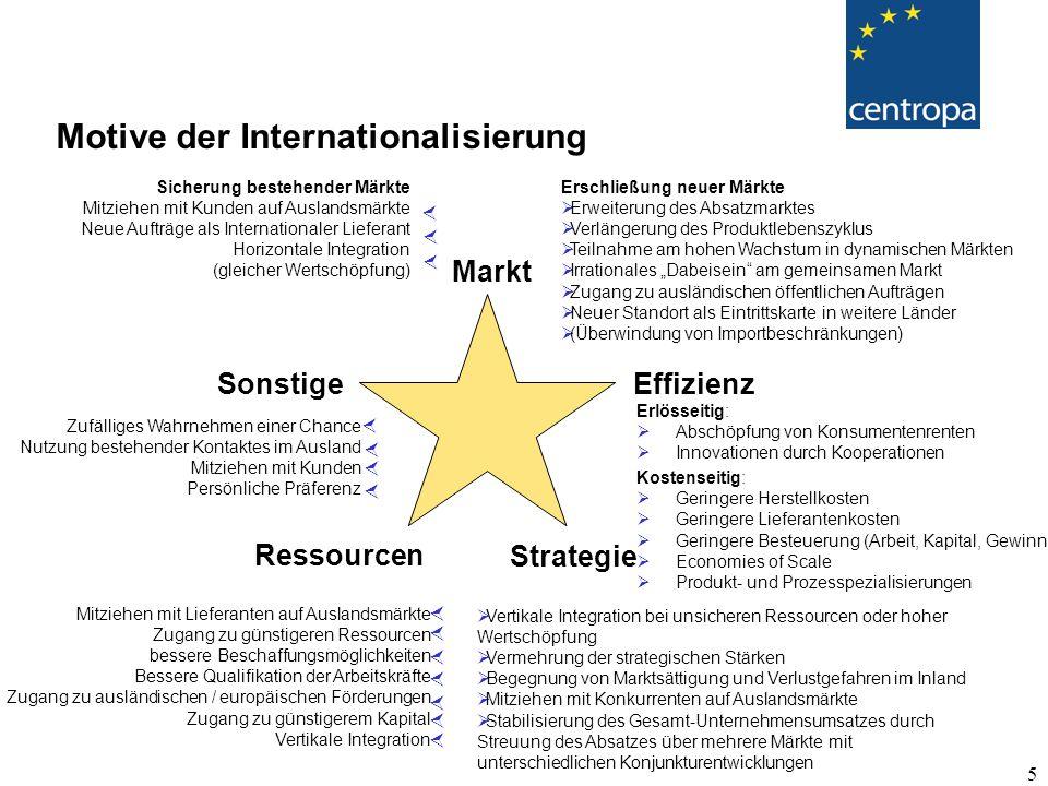 """5 Motive der Internationalisierung Effizienz Markt Strategie Ressourcen Sonstige Erschließung neuer Märkte  Erweiterung des Absatzmarktes  Verlängerung des Produktlebenszyklus  Teilnahme am hohen Wachstum in dynamischen Märkten  Irrationales """"Dabeisein am gemeinsamen Markt  Zugang zu ausländischen öffentlichen Aufträgen  Neuer Standort als Eintrittskarte in weitere Länder  (Überwindung von Importbeschränkungen) Sicherung bestehender Märkte Mitziehen mit Kunden auf Auslandsmärkte Neue Aufträge als Internationaler Lieferant Horizontale Integration (gleicher Wertschöpfung)    Erlösseitig:  Abschöpfung von Konsumentenrenten  Innovationen durch Kooperationen Kostenseitig:  Geringere Herstellkosten  Geringere Lieferantenkosten  Geringere Besteuerung (Arbeit, Kapital, Gewinn)  Economies of Scale  Produkt- und Prozesspezialisierungen  Vertikale Integration bei unsicheren Ressourcen oder hoher Wertschöpfung  Vermehrung der strategischen Stärken  Begegnung von Marktsättigung und Verlustgefahren im Inland  Mitziehen mit Konkurrenten auf Auslandsmärkte  Stabilisierung des Gesamt-Unternehmensumsatzes durch Streuung des Absatzes über mehrere Märkte mit unterschiedlichen Konjunkturentwicklungen Mitziehen mit Lieferanten auf Auslandsmärkte Zugang zu günstigeren Ressourcen bessere Beschaffungsmöglichkeiten Bessere Qualifikation der Arbeitskräfte Zugang zu ausländischen / europäischen Förderungen Zugang zu günstigerem Kapital Vertikale Integration        Zufälliges Wahrnehmen einer Chance Nutzung bestehender Kontaktes im Ausland Mitziehen mit Kunden Persönliche Präferenz    """