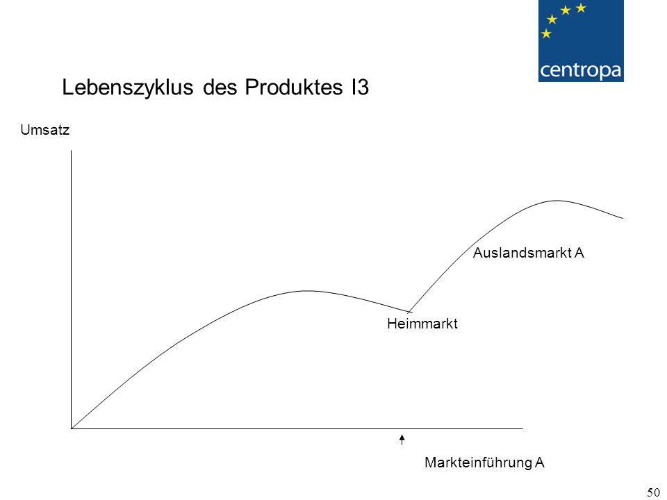 50 Lebenszyklus des Produktes I3 Umsatz Heimmarkt Auslandsmarkt A Markteinführung A