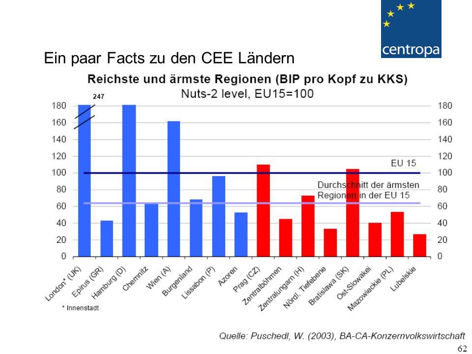 62 Ein paar Facts zu den CEE Ländern