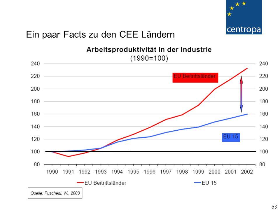63 Ein paar Facts zu den CEE Ländern