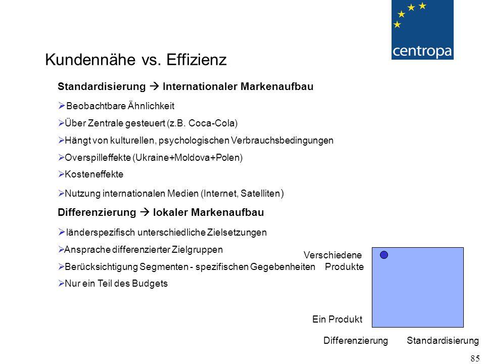 85 Standardisierung  Internationaler Markenaufbau  Beobachtbare Ähnlichkeit  Über Zentrale gesteuert (z.B.