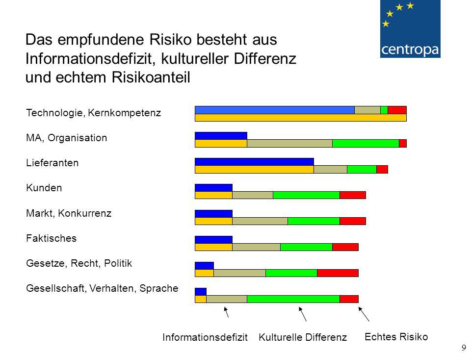20 CZ: Tabus - Tschechei, Gehalt, Temelin, Beneš-Dekrete ( Quelle: Farkacova Eva) HU: mit Bier nicht anstoßen (historische Hintergründe) Kritikempfindlichkeit (CZ, HU, RU) - keine direkte Kritik.