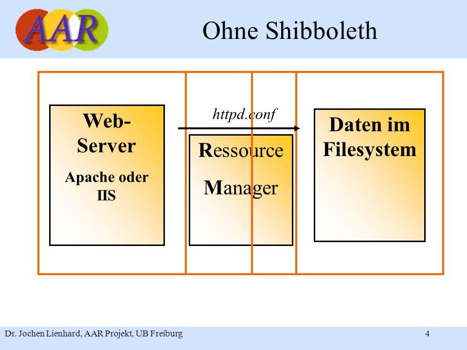 Dr. Jochen Lienhard, AAR Projekt, UB Freiburg4 Ohne Shibboleth Web- Server Apache oder IIS httpd.conf Require.... Daten im Filesystem Ressource Manage
