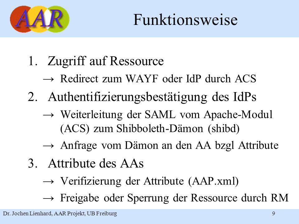 Dr. Jochen Lienhard, AAR Projekt, UB Freiburg9 Funktionsweise 1.Zugriff auf Ressource →Redirect zum WAYF oder IdP durch ACS 2.Authentifizierungsbestät
