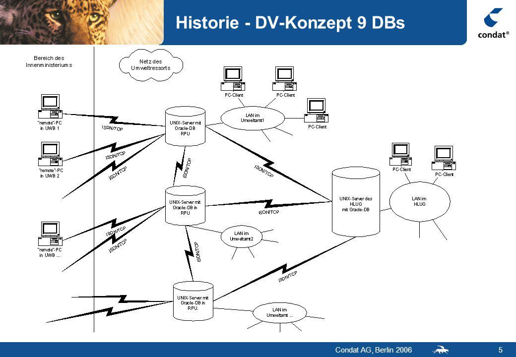 Condat AG, Berlin 20066 HAA-Software heute  Erstellt mit  4GL-Sprache/Entwicklungsumgebung Centura (V.3.0)  Visual Basic VB V.6  VBA in Word  auf Oracle-DB  früher: 9 verteilte Oracle 8i, jetzt eine zentrale Oracle 9i-DB  80 Tabellen (eine gemeinsame Tabelle für alle Listen)  ca.