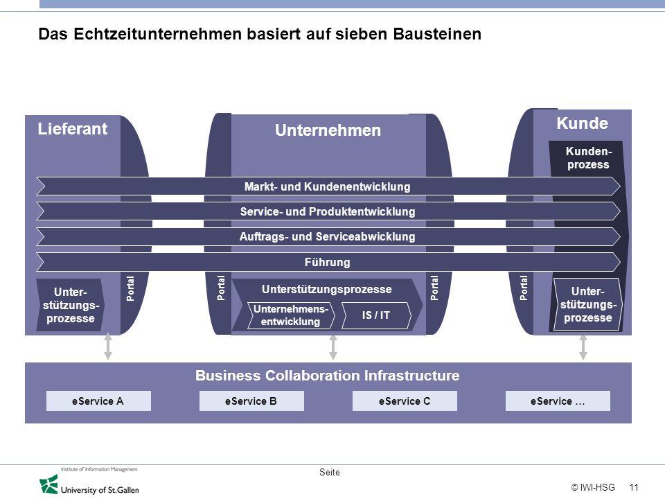 11 © IWI-HSG Seite Das Echtzeitunternehmen basiert auf sieben Bausteinen Lieferant Business Collaboration Infrastructure Unternehmen Kunde Kunden- pro