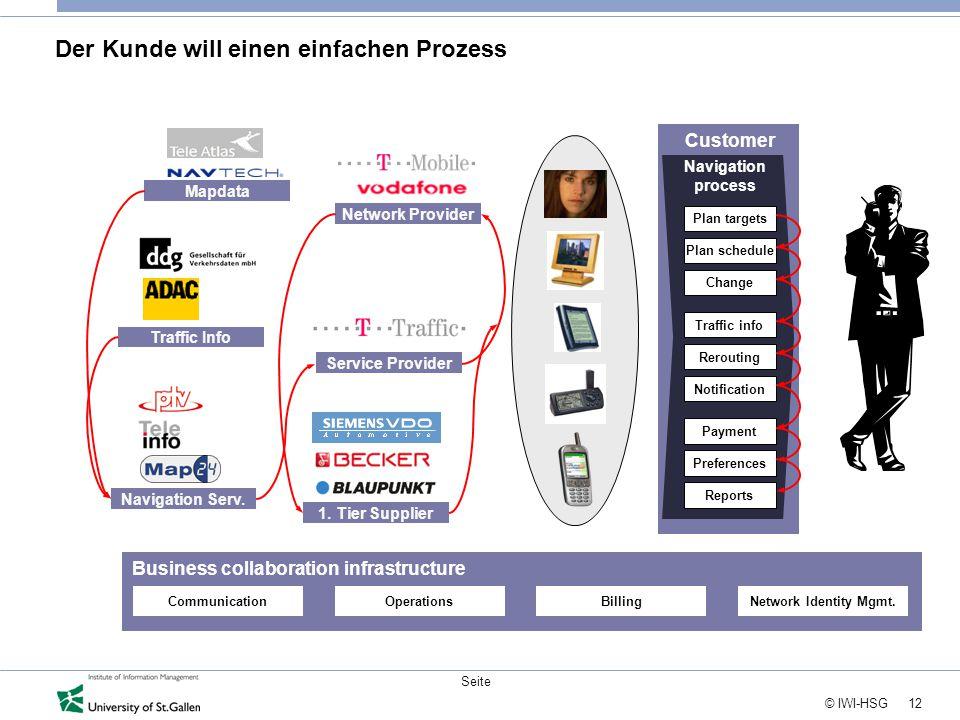 12 © IWI-HSG Seite Der Kunde will einen einfachen Prozess Mapdata Traffic Info 1. Tier Supplier Navigation Serv. Network Provider Service Provider Bus