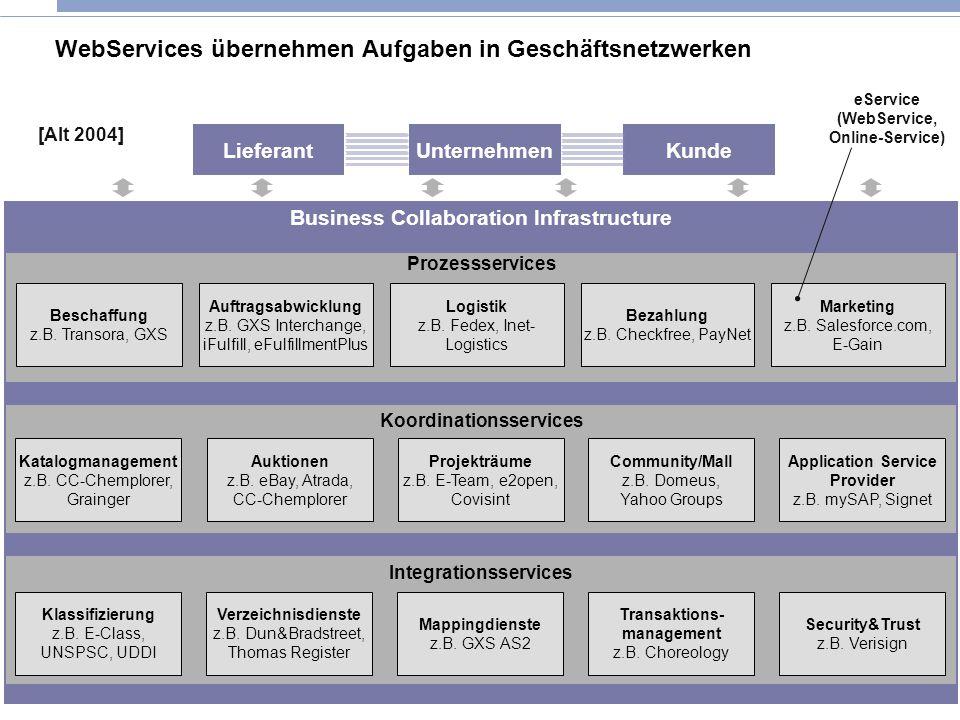13 © IWI-HSG Seite WebServices übernehmen Aufgaben in Geschäftsnetzwerken Business Collaboration Infrastructure UnternehmenLieferantKunde Prozessservi
