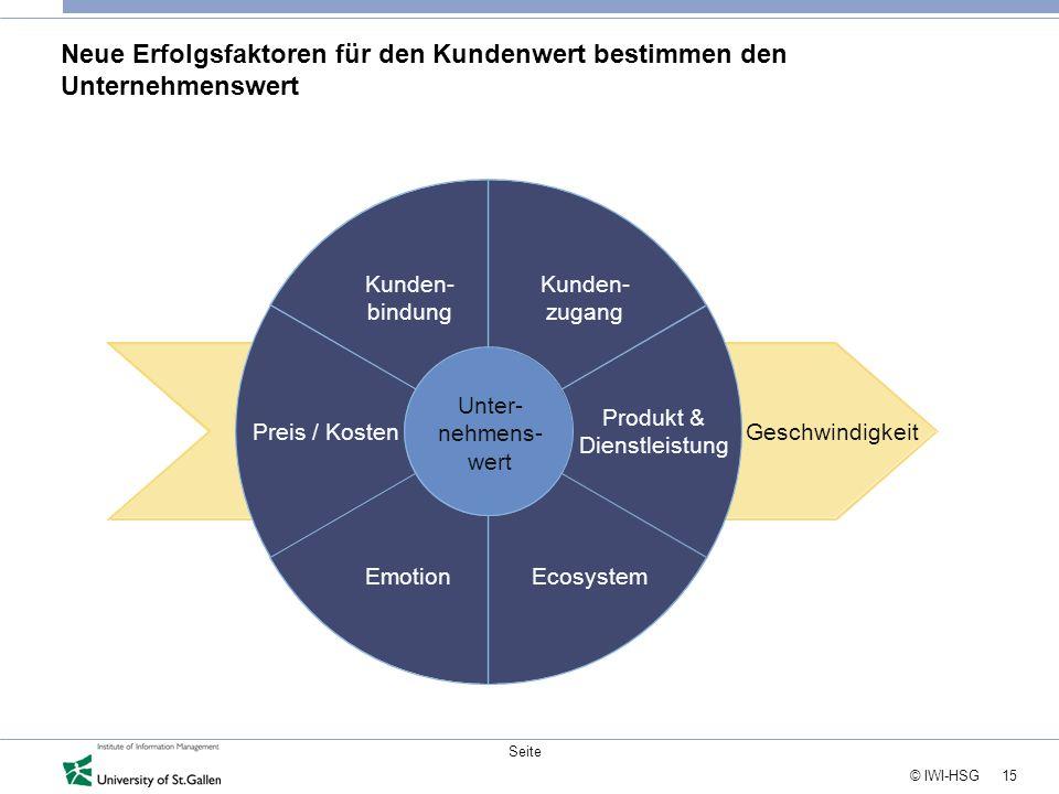 15 © IWI-HSG Seite Neue Erfolgsfaktoren für den Kundenwert bestimmen den Unternehmenswert Kunden- bindung Preis / Kosten EmotionEcosystem Produkt & Di