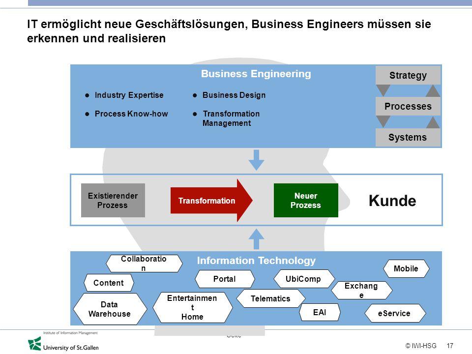17 © IWI-HSG Seite Information Technology Business Engineering IT ermöglicht neue Geschäftslösungen, Business Engineers müssen sie erkennen und realis