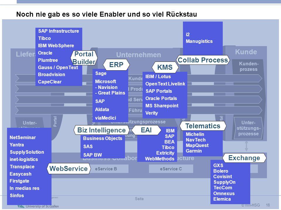 18 © IWI-HSG Seite Noch nie gab es so viele Enabler und so viel Rückstau Lieferant Business Collaboration Infrastructure Unternehmen Kunde Kunden- pro