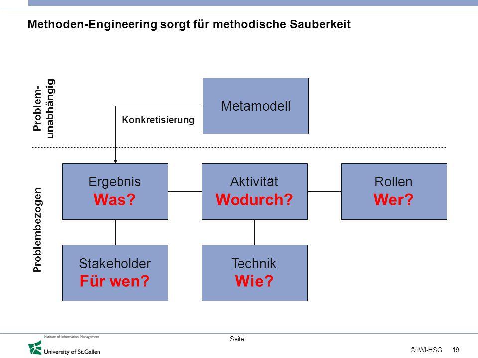 19 © IWI-HSG Seite Methoden-Engineering sorgt für methodische Sauberkeit Ergebnis Was? Aktivität Wodurch? Rollen Wer? Technik Wie? Stakeholder Für wen