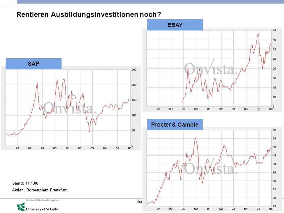 4 © IWI-HSG Seite Rentieren Ausbildungsinvestitionen noch? EBAY Procter & Gamble SAP Stand: 11.1.06 Aktien, Börsenplatz Frankfurt