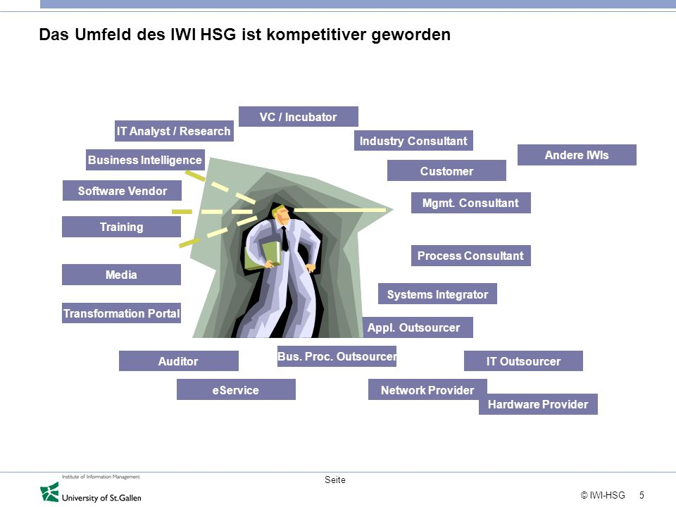 5 © IWI-HSG Seite Das Umfeld des IWI HSG ist kompetitiver geworden Mgmt. Consultant Process Consultant Systems Integrator Bus. Proc. Outsourcer eServi