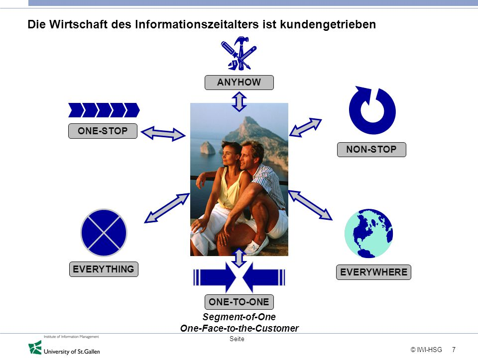 7 © IWI-HSG Seite NON-STOP EVERYWHERE ONE-STOP ANYHOW Die Wirtschaft des Informationszeitalters ist kundengetrieben EVERYTHING ONE-TO-ONE Segment-of-One One-Face-to-the-Customer