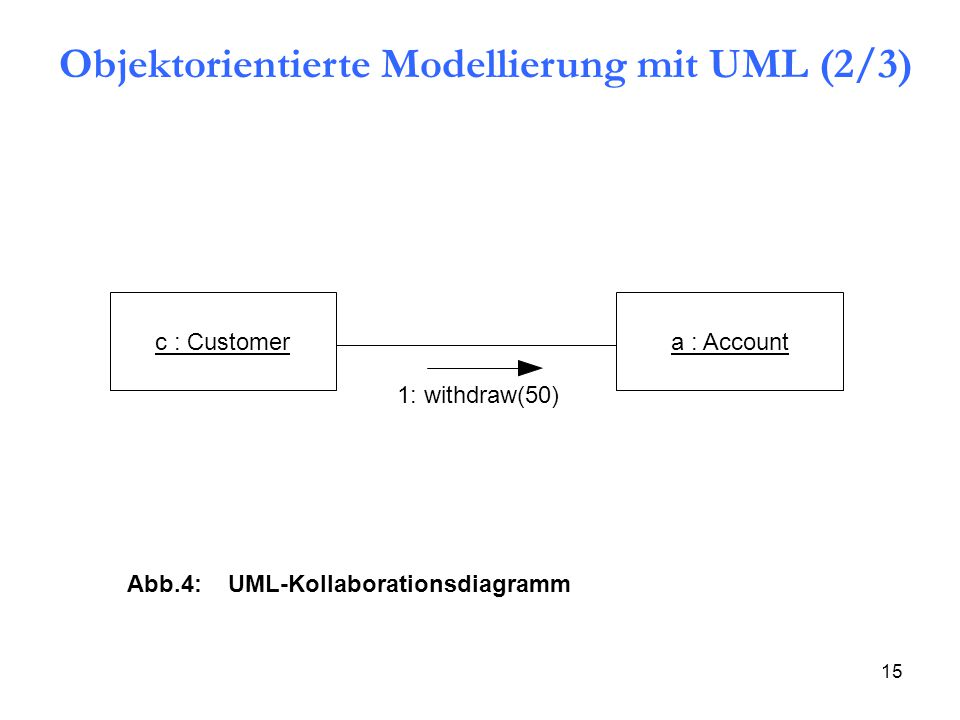 15 a : Accountc : Customer 1: withdraw(50) Abb.4: UML-Kollaborationsdiagramm Objektorientierte Modellierung mit UML (2/3)