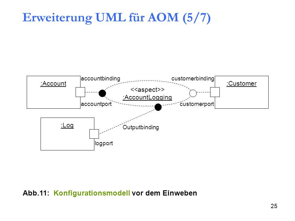 25 :Account :Log :Customer > :AccountLogging accountport customerport accountbindingcustomerbinding Outputbinding logport Abb.11: Konfigurationsmodell vor dem Einweben Erweiterung UML für AOM (5/7)