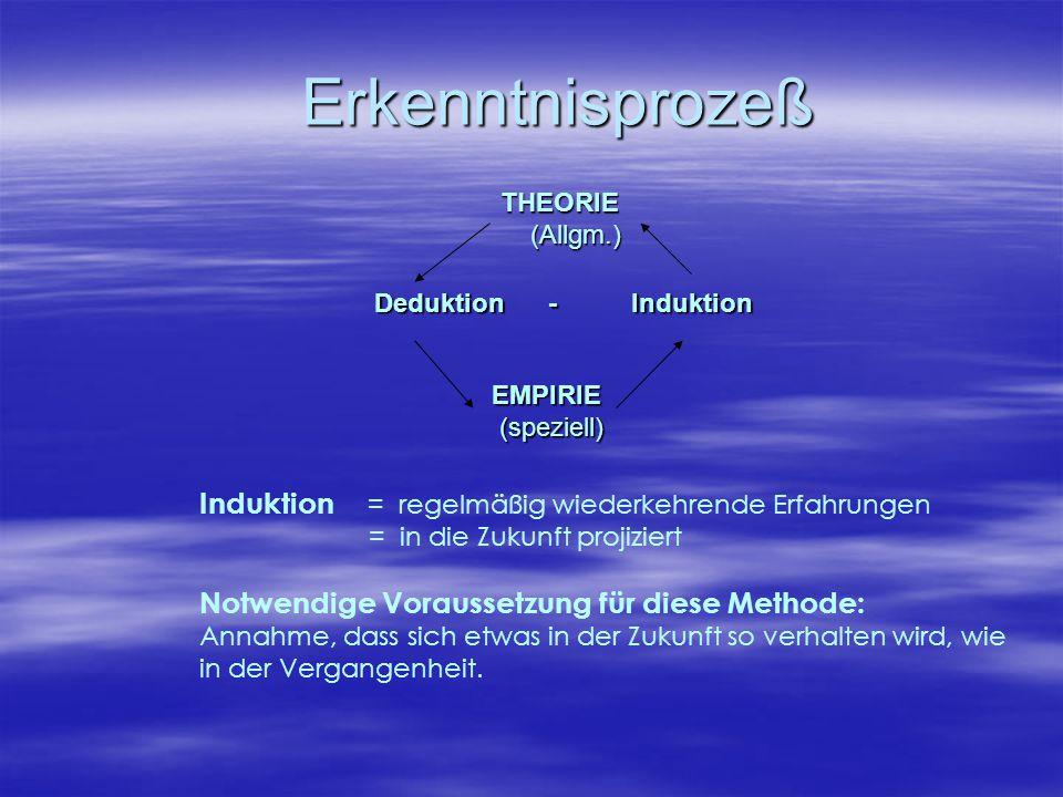 Erkenntnisprozeß Induktion = regelmäßig wiederkehrende Erfahrungen = in die Zukunft projiziert Notwendige Voraussetzung für diese Methode: Annahme, da