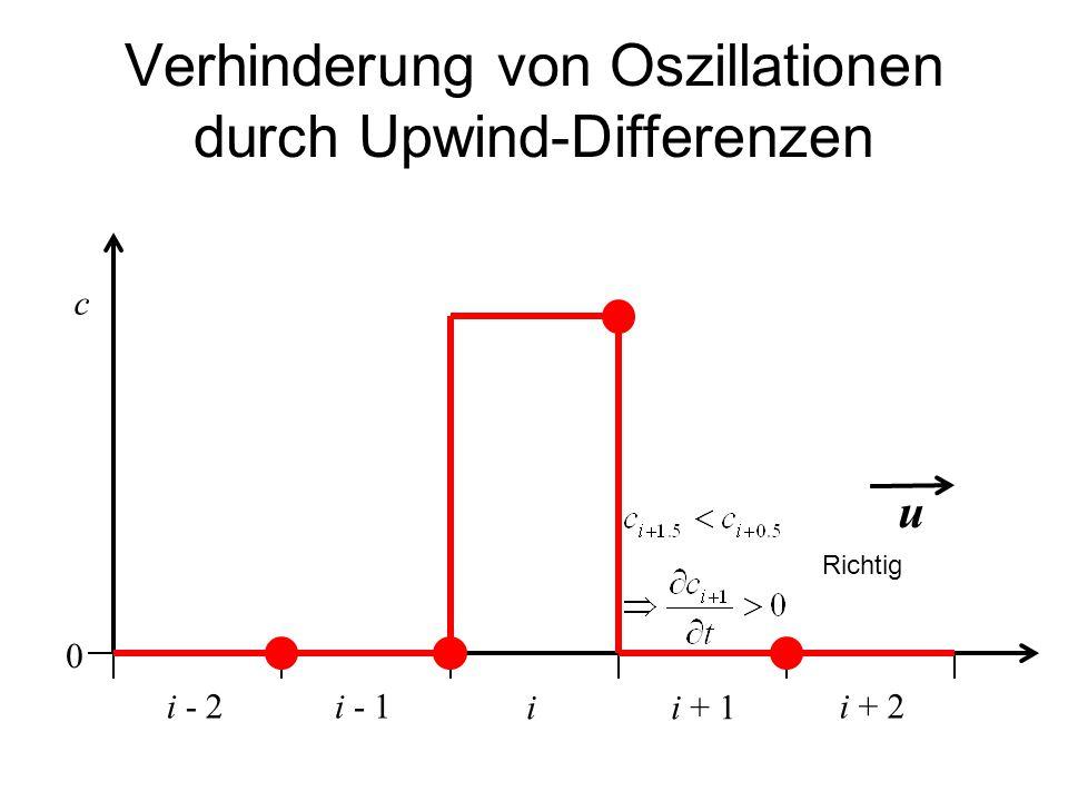 Verhinderung von Oszillationen durch Upwind-Differenzen ii + 1 c i - 1i + 2i - 2 u 0 Richtig