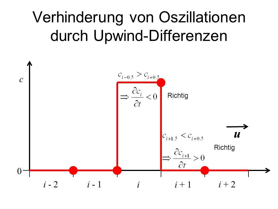 Verhinderung von Oszillationen durch Upwind-Differenzen ii + 1 c i - 1i + 2i - 2 u Richtig 0
