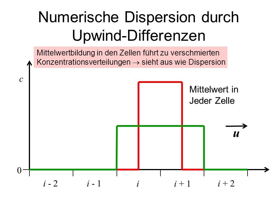 Numerische Dispersion durch Upwind-Differenzen ii + 1 c i - 1i + 2i - 2 u 0 Mittelwert in Jeder Zelle Mittelwertbildung in den Zellen führt zu verschm