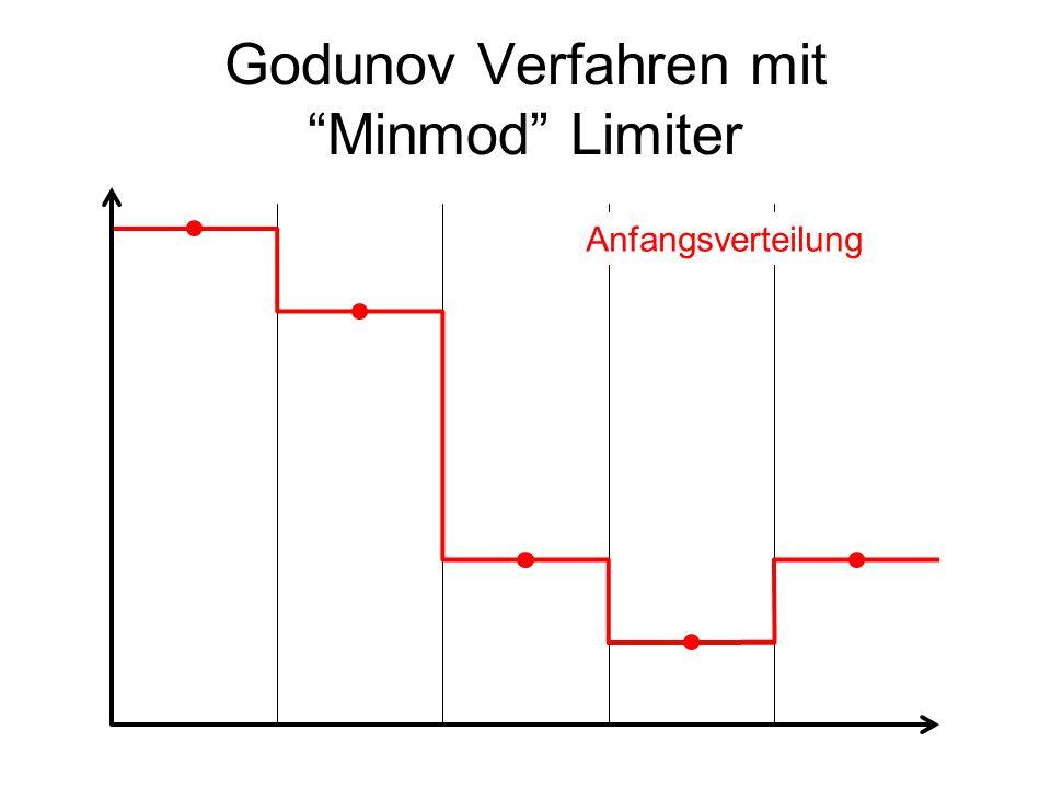 """Godunov Verfahren mit """"Minmod"""" Limiter Anfangsverteilung"""