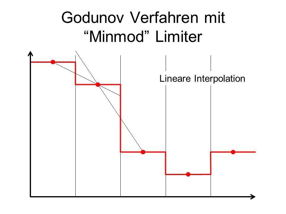 """Godunov Verfahren mit """"Minmod"""" Limiter Lineare Interpolation"""