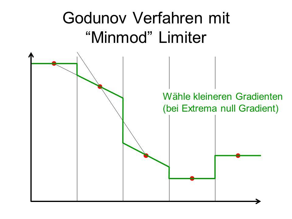"""Godunov Verfahren mit """"Minmod"""" Limiter Wähle kleineren Gradienten (bei Extrema null Gradient)"""