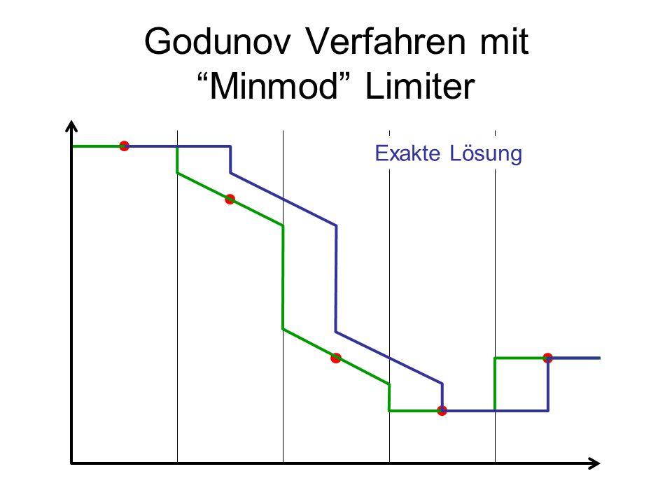 """Godunov Verfahren mit """"Minmod"""" Limiter Exakte Lösung"""