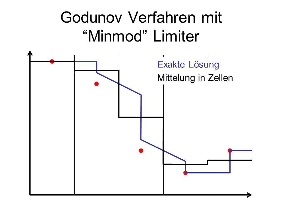 """Godunov Verfahren mit """"Minmod"""" Limiter Exakte Lösung Mittelung in Zellen"""
