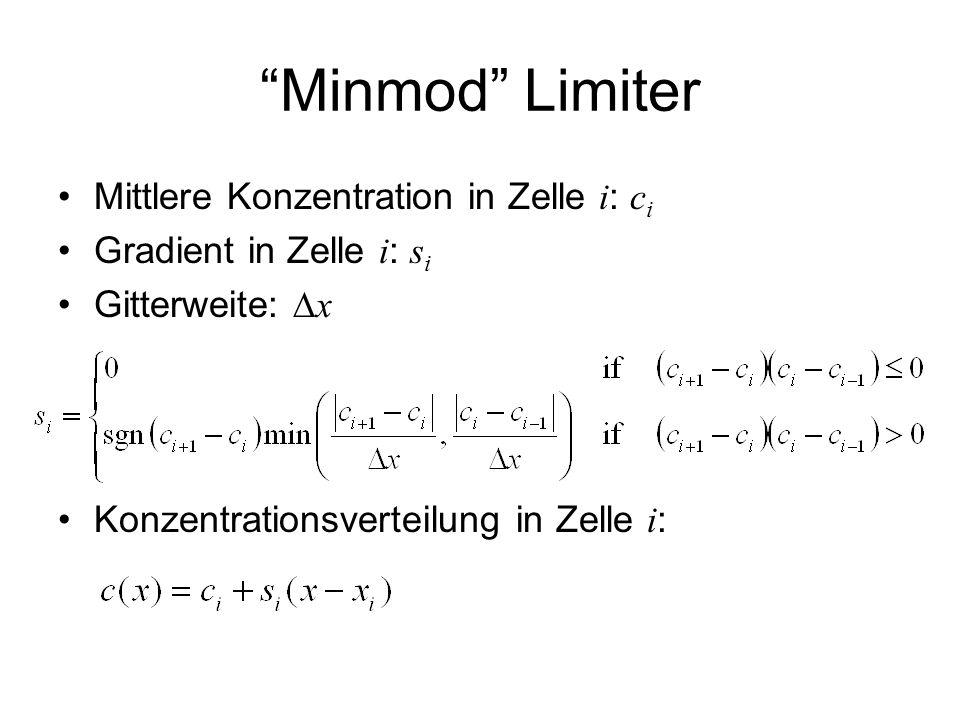 """Minmod"" Limiter Mittlere Konzentration in Zelle i : c i Gradient in Zelle i : s i Gitterweite:  x Konzentrationsverteilung in Zelle i :"