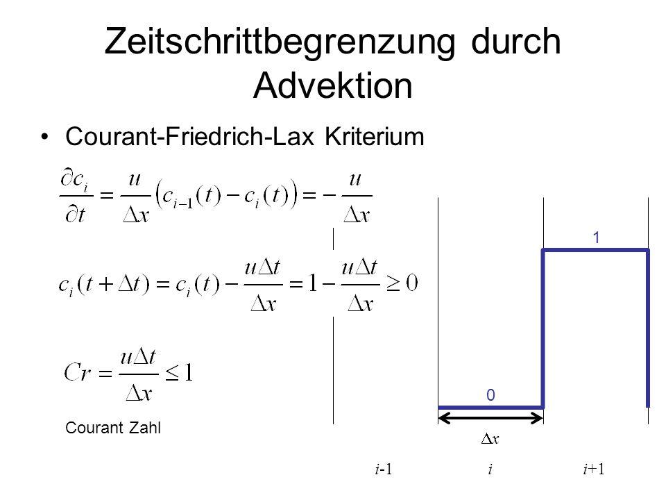 xx i i+1i-1 Zeitschrittbegrenzung durch Advektion Courant-Friedrich-Lax Kriterium Courant Zahl 0 1
