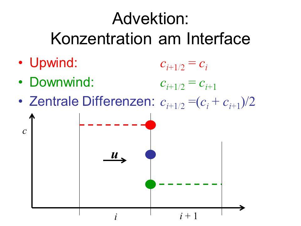 Advektion: Konzentration am Interface Upwind: c i+1/2 = c i Downwind: c i+1/2 = c i+1 Zentrale Differenzen: c i+1/2 =(c i + c i+1 )/2 i i + 1 c u