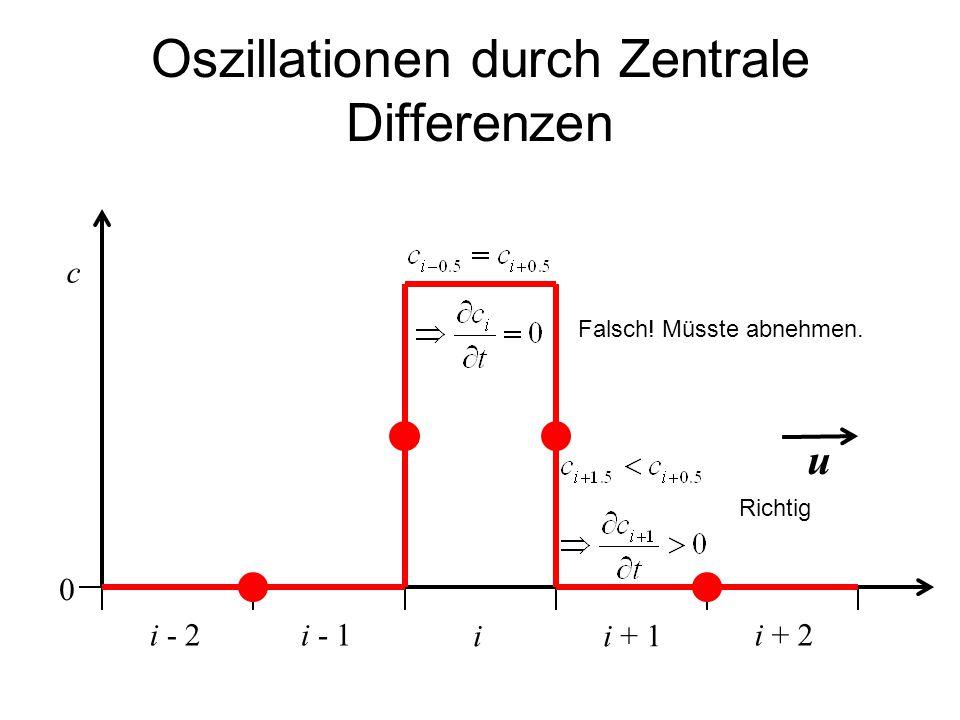 Oszillationen durch Zentrale Differenzen ii + 1 c i - 1i + 2i - 2 u Falsch! Müsste abnehmen. 0 Richtig