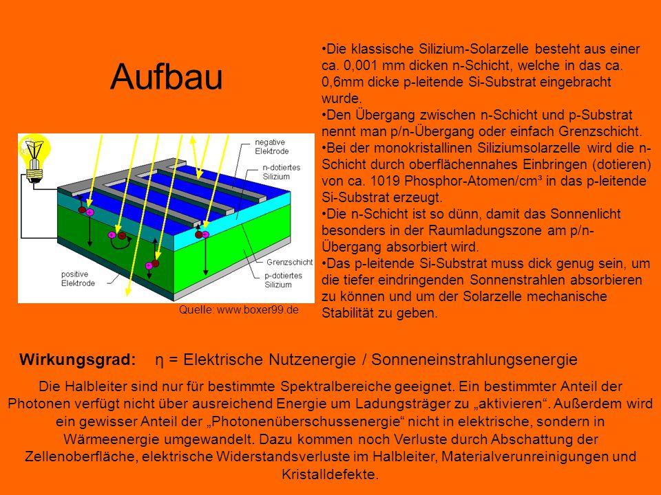 Die Halbleiter sind nur für bestimmte Spektralbereiche geeignet. Ein bestimmter Anteil der Photonen verfügt nicht über ausreichend Energie um Ladungst