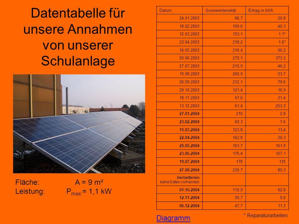 Datentabelle für unsere Annahmen von unserer Schulanlage DatumSonnenintensitätErtrag in kWh 24.01.200386,720,8 18.02.2003109,640,3 12.03.2003153,11,1*