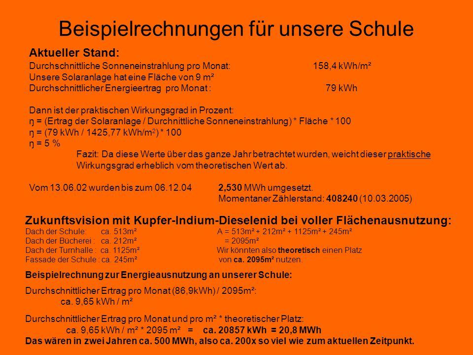 CO 2 Einsparung Energieverbrauch der Schule in 2 Jahren: 36000 kWh 36000 kWh x 0.25 kg/kWh 9000 kg CO ² Solaranlage: Energieerzeugung: 2015kWh 2015 kWh x 0.25 kg/kWh (Mittelwert aller genutzten Brennstoffe in Braunschweig = 503.75 kg CO ² Einsparung.