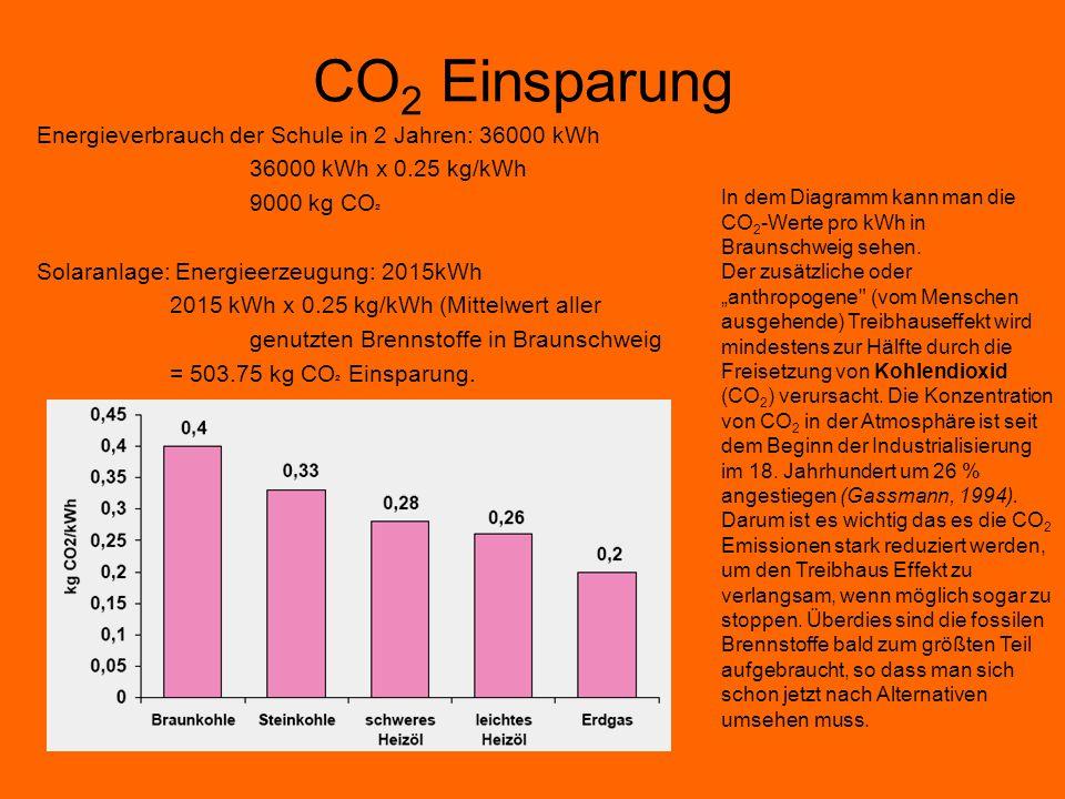 CO 2 Einsparung Energieverbrauch der Schule in 2 Jahren: 36000 kWh 36000 kWh x 0.25 kg/kWh 9000 kg CO ² Solaranlage: Energieerzeugung: 2015kWh 2015 kW