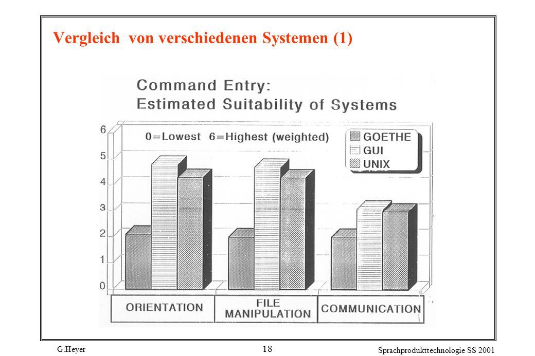 G.Heyer Sprachprodukttechnologie SS 2001 18 Vergleich von verschiedenen Systemen (1)