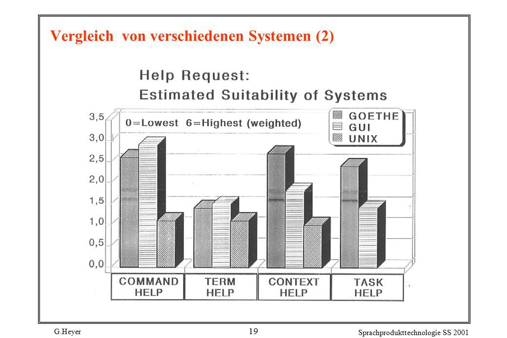 G.Heyer Sprachprodukttechnologie SS 2001 19 Vergleich von verschiedenen Systemen (2)