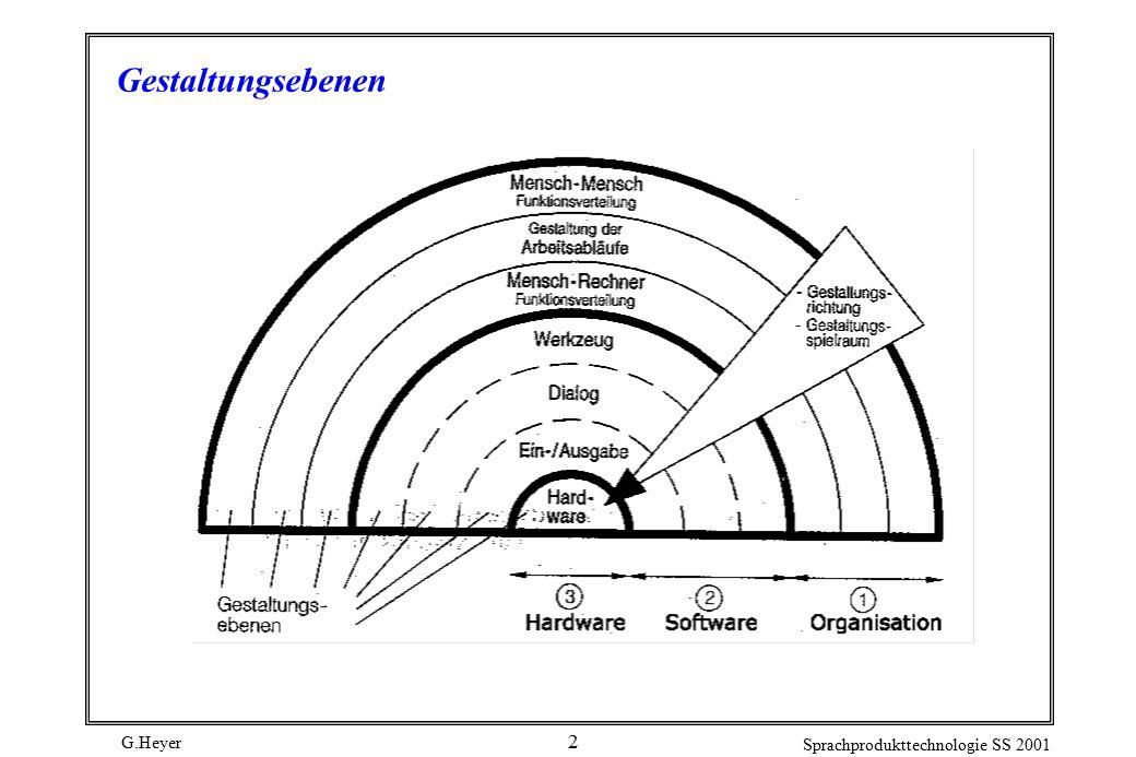 G.Heyer Sprachprodukttechnologie SS 2001 2 Gestaltungsebenen
