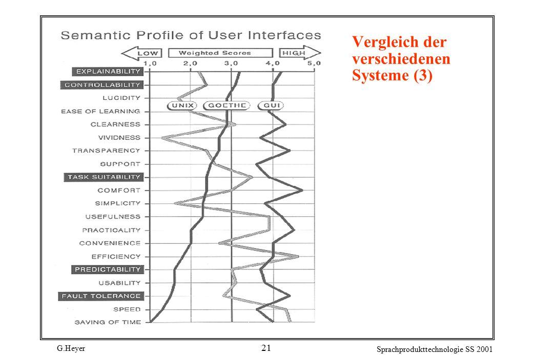 G.Heyer Sprachprodukttechnologie SS 2001 21 Vergleich der verschiedenen Systeme (3)